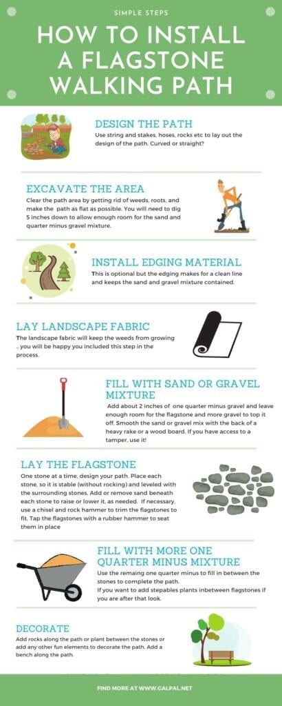 Infographic on how to install flagstone garden path
